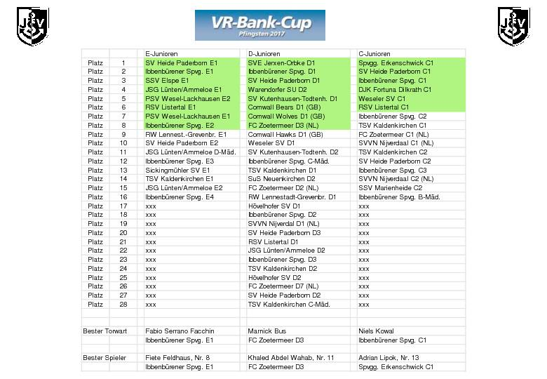 VR Bank Cup 2017 Ergebnisse Page 28
